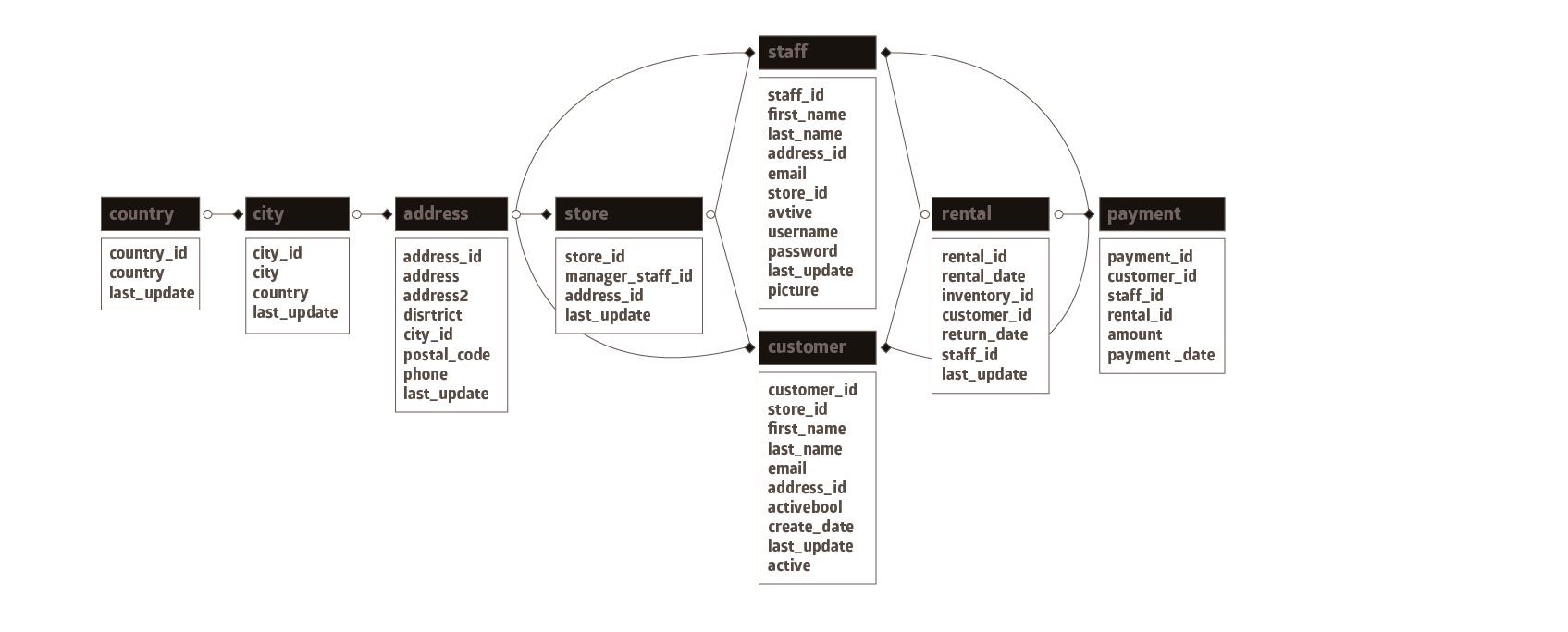 DBeaver – Universal Database Tool